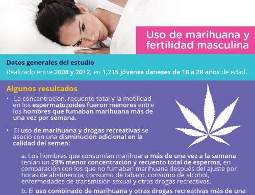 Uso de marihuana y fertilidad masculina