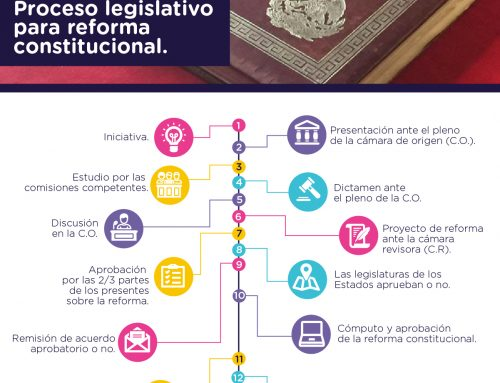 Proceso legislativo para reforma constitucional.