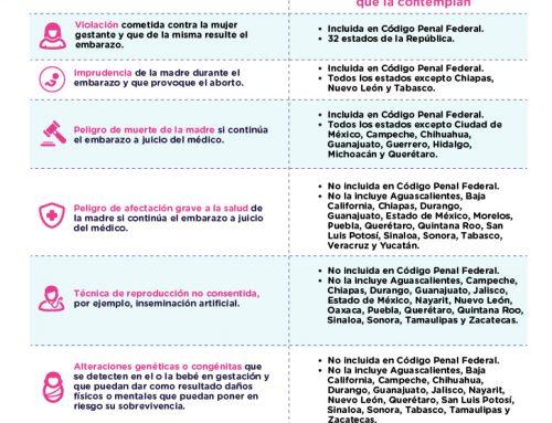 Situación jurídica del aborto en México.