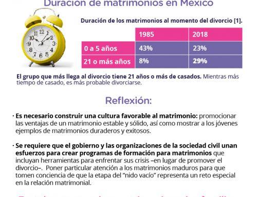 Duración del matrimonio entre 1985 y 2018.