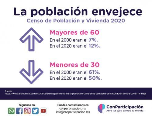 Censo de Población y Vivienda 2021.