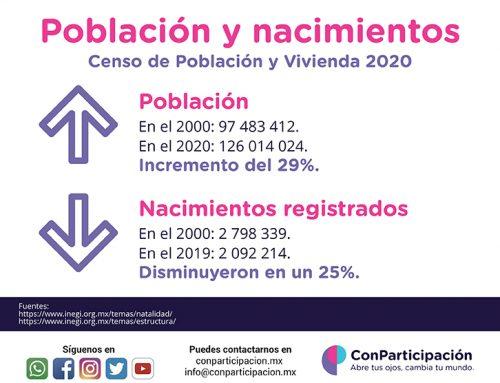 Población y nacimientos.