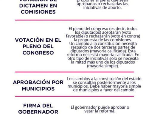 Pasos de iniciativas de aborto en Quintana Roo