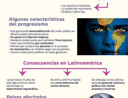 América Latina bajo influencia de progresismo